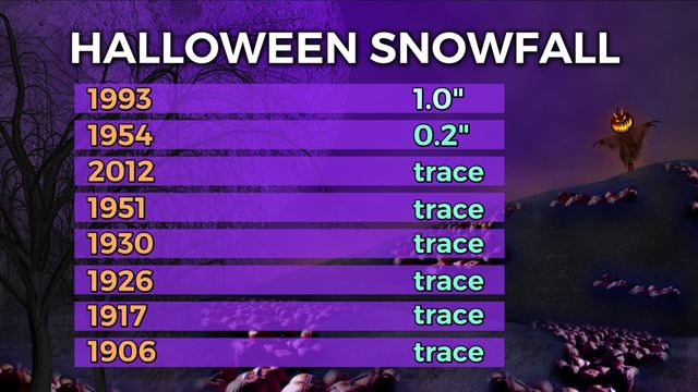 Halloween Weather In Central Ohio