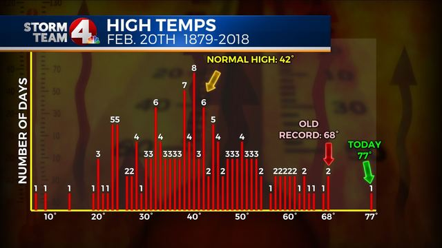 Warmest winter day on record in Central Ohio!
