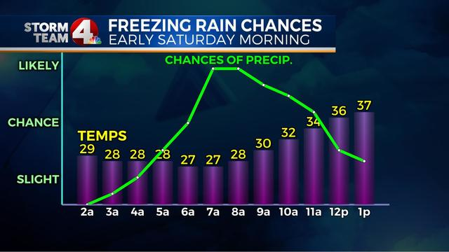 No luck! Freezing rain showers expected early Saturday