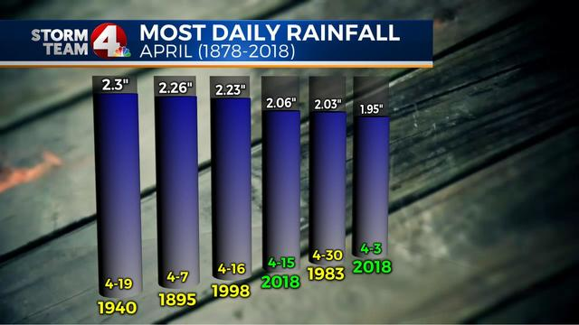 Two April rainfall records set in 1st half of the month